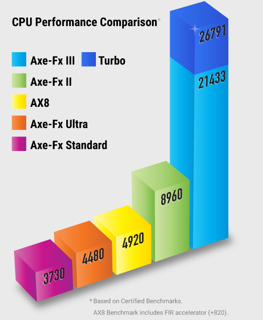 Axe-Fx III Benchmarks